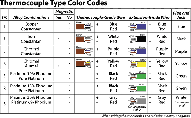 type j thermocouple wiring diagram Collection-Thermocouple Wiring Diagram Beautiful Cool Rtd Wire Color Chart Ideas Electrical Circuit Diagram Ideas 9-j