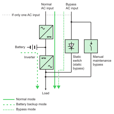 ups maintenance bypass switch wiring diagram Download-N18 UPS operating in double conversion on line mode DB EN 16-b
