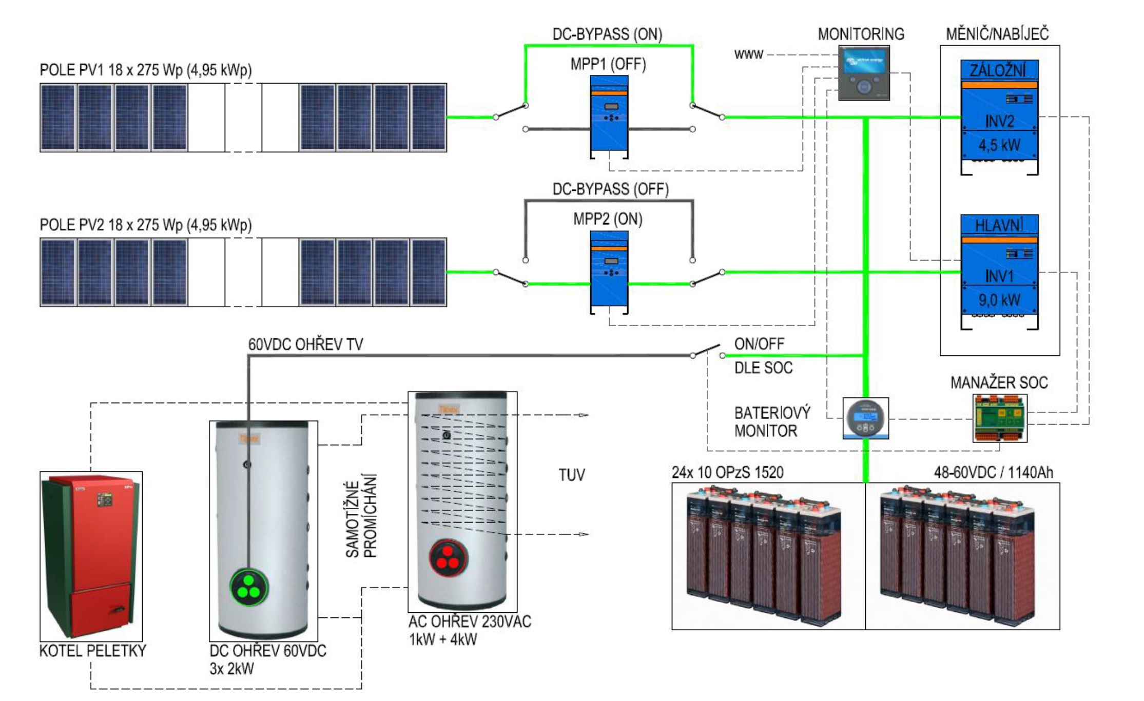 victron inverter wiring diagram Download-Main DC circuits of the PV off grid system 12-c