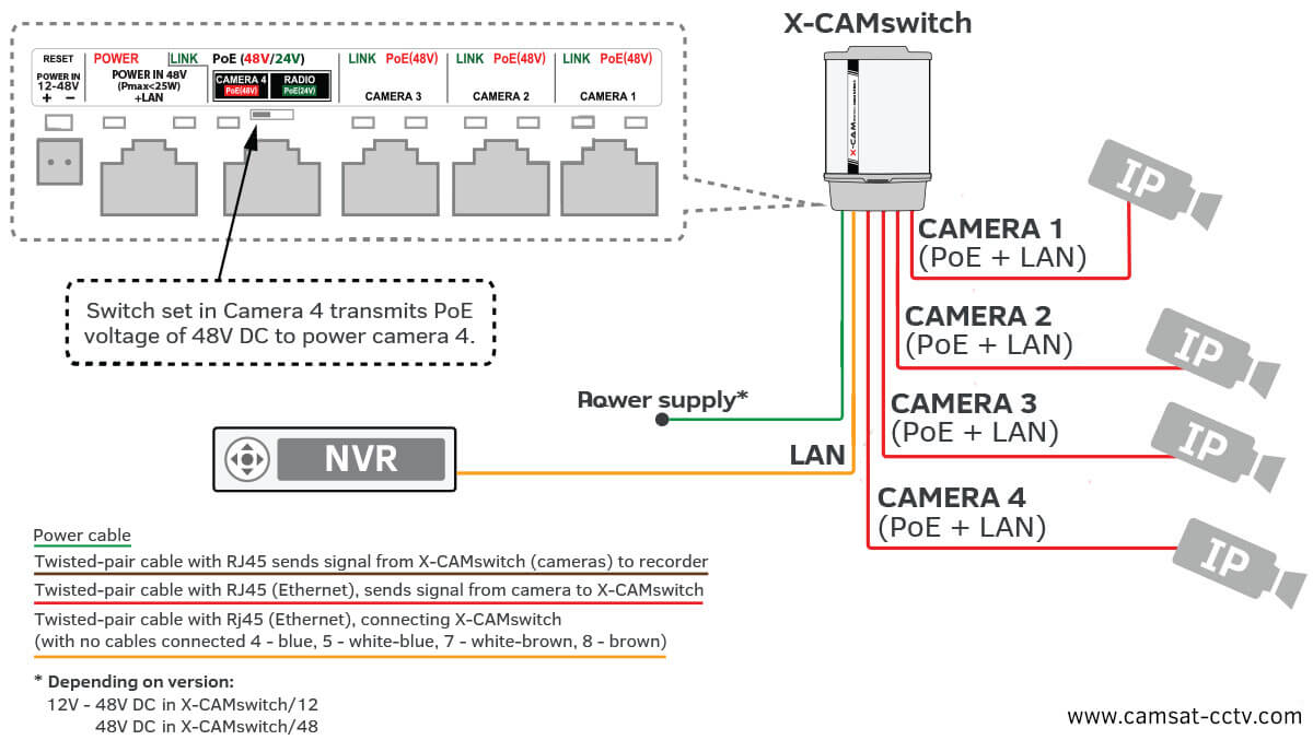 voyager camera wiring diagram Download-Ip Camera Wiring Diagram For Poe Switch And Cmos 17-p