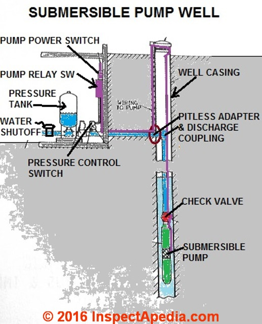 water well pump wiring diagram Download-Submersible Well Pump ponents C Daniel Friedman 2-c