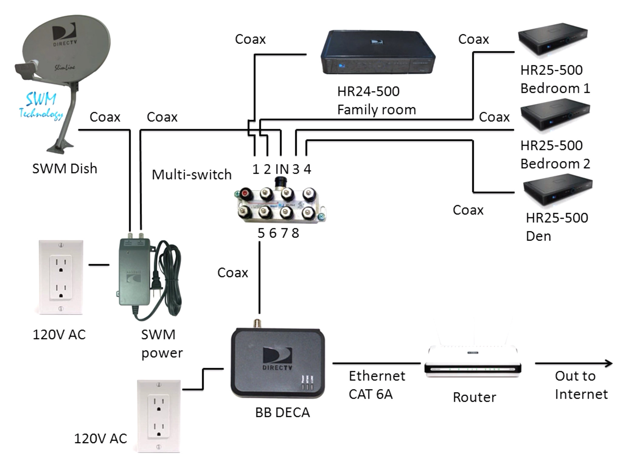 wiring diagram for dish network satellite Collection-Directv Swm Wiring Diagrams And Resources Simple Dish Network Beautiful Diagram For Direct Tv With Satellite Genie 4 5-h