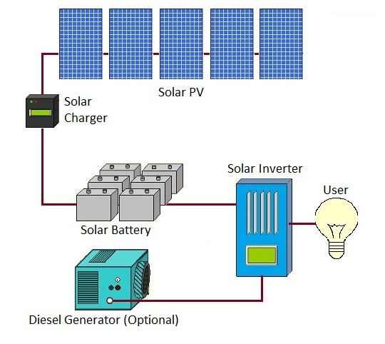 wiring diagram for solar panel to battery Download-Wiring Diagram for solar Panel to Battery. DOWNLOAD. Wiring Diagram ...