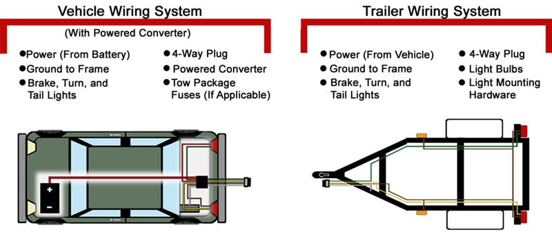 1999 Toyota Tacoma Trailer Wiring Harness from www.etrailer.com
