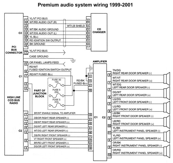 1999 Dodge Durango Radio Wiring Diagram from www.chanish.org