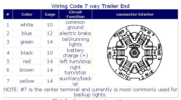 7 Way Trailer Plug Wiring Diagram Gmc from miss36dd.homestead.com
